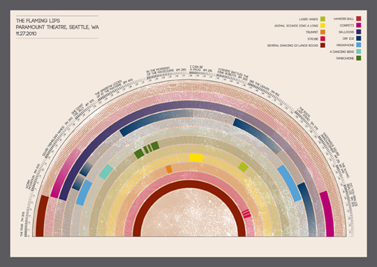 FLAMING LIPS SHOW INFOGRAPHIC